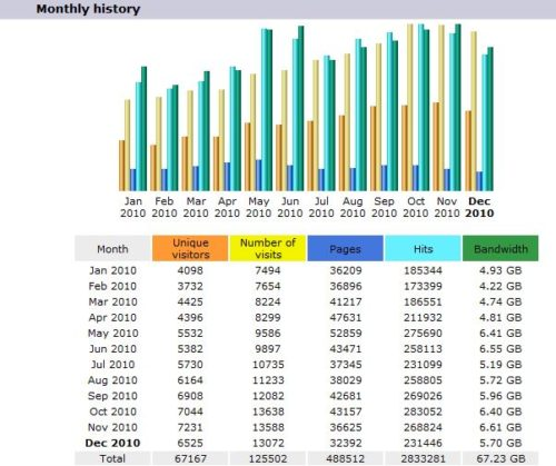 Monthly History 2010