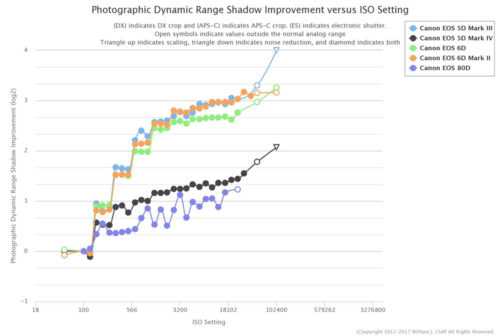 Photographic Dynamic Range Shadow Improvement vs ISO
