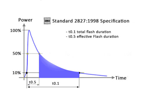 Demystifying Flash Duration