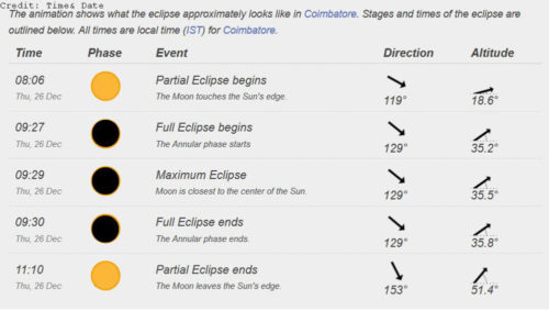 Eclipse Timing for Coimbatore
